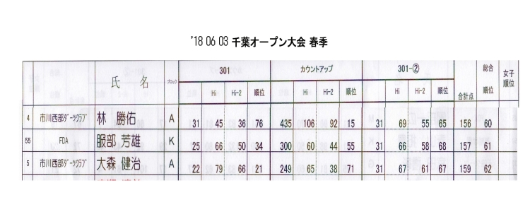 千葉オープン大会 春季 6月3日